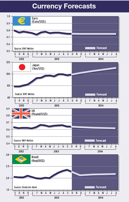 35-currency-forecasts