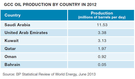 GCC Oil Production By Country in 2012