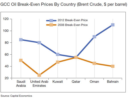GCC Oil Break-Even Prices By Country