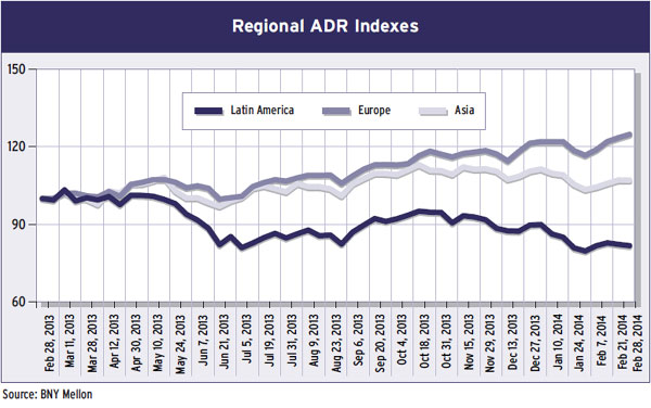 25-regional-adr-indexes