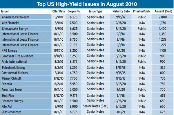 600_Top-US-High-Yield
