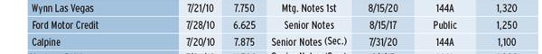 600_HIGH-YIELD_DEBT_HAS_RECORD_HALF_table_2_02