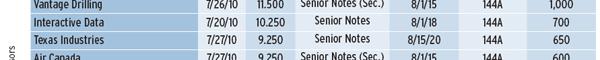 600_HIGH-YIELD_DEBT_HAS_RECORD_HALF_table_2_03