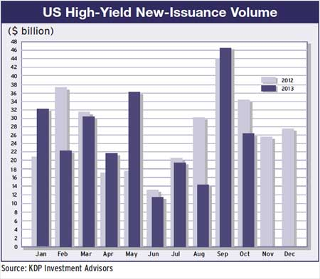 25a-us-high-yield-issuance-volume-2012-13