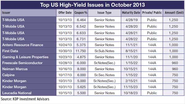 25b-top-us-high-yield-issues-october-2013