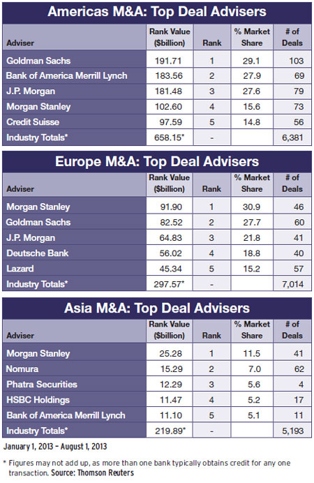 Mergers & Acquisitions: Top Deal Advisers Jan-Aug 2013