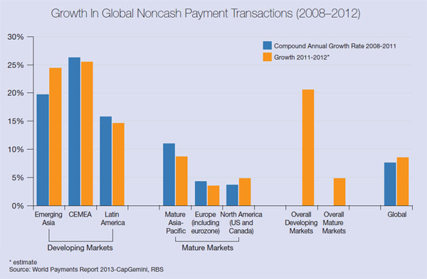 Growth In Noncash Payment Transactions 2008-12