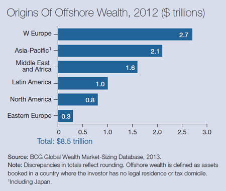 10-origin-of-offshore-wealth