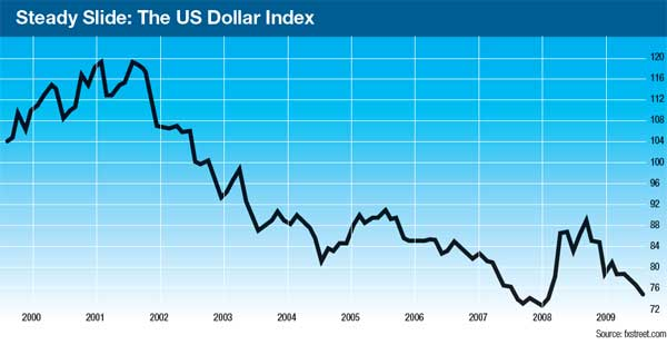 Coverstory_Dollar-Decline-and-fall_2