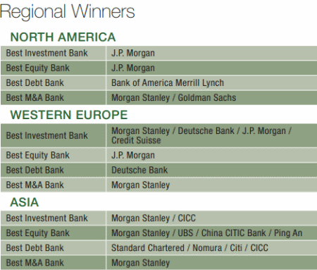 Winners Circle Investment Banks Global Finance Magazine - Top investment banks