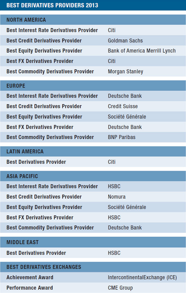 16b-best-derivatives-providers-table
