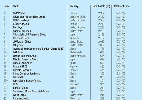 600px_Worlds-Biggest-Banks_1