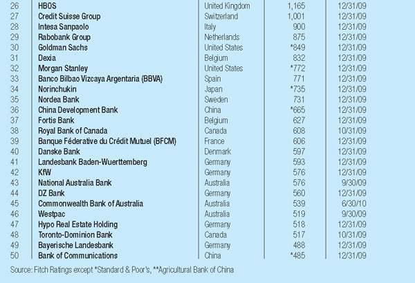 600px_Worlds-Biggest-Banks_2