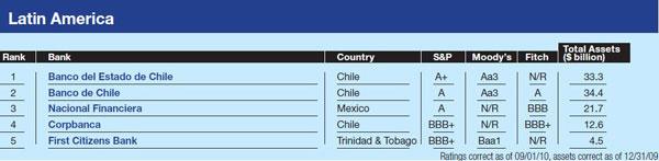 600_Latin-America