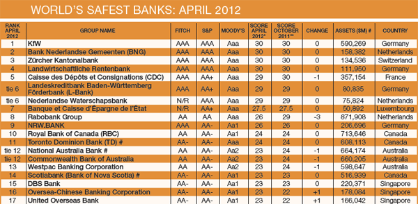 Worlds-Safest-Banks-Midyear-Update-1tble-1